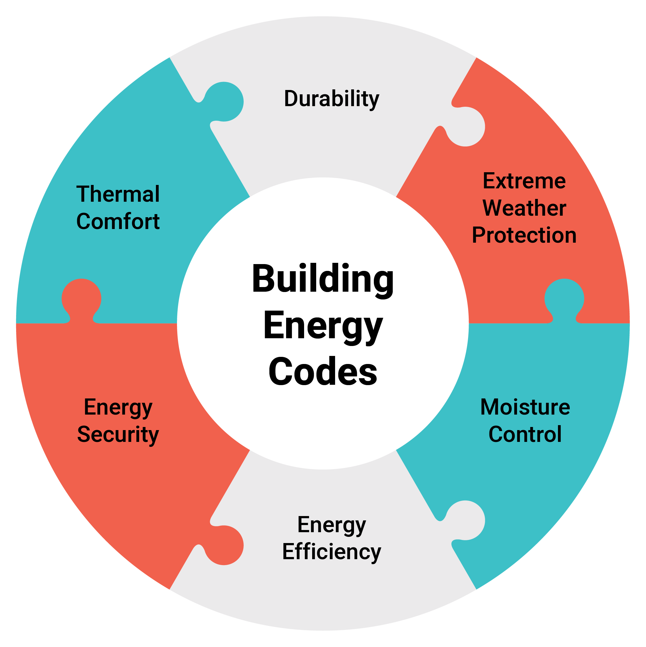 Why are building energy codes important now?