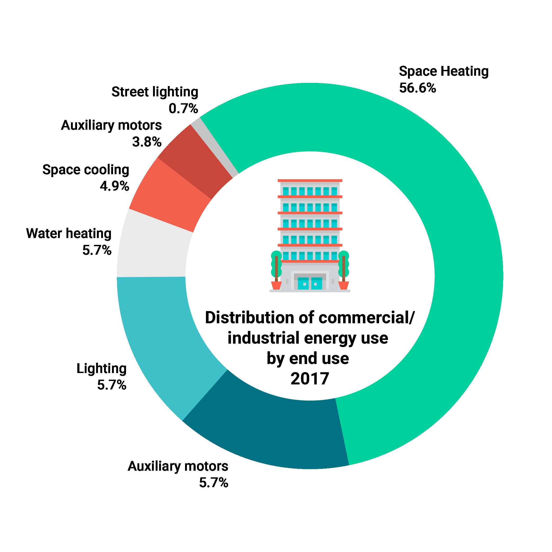 Energy Efficiency Trends in Canada: Commercial