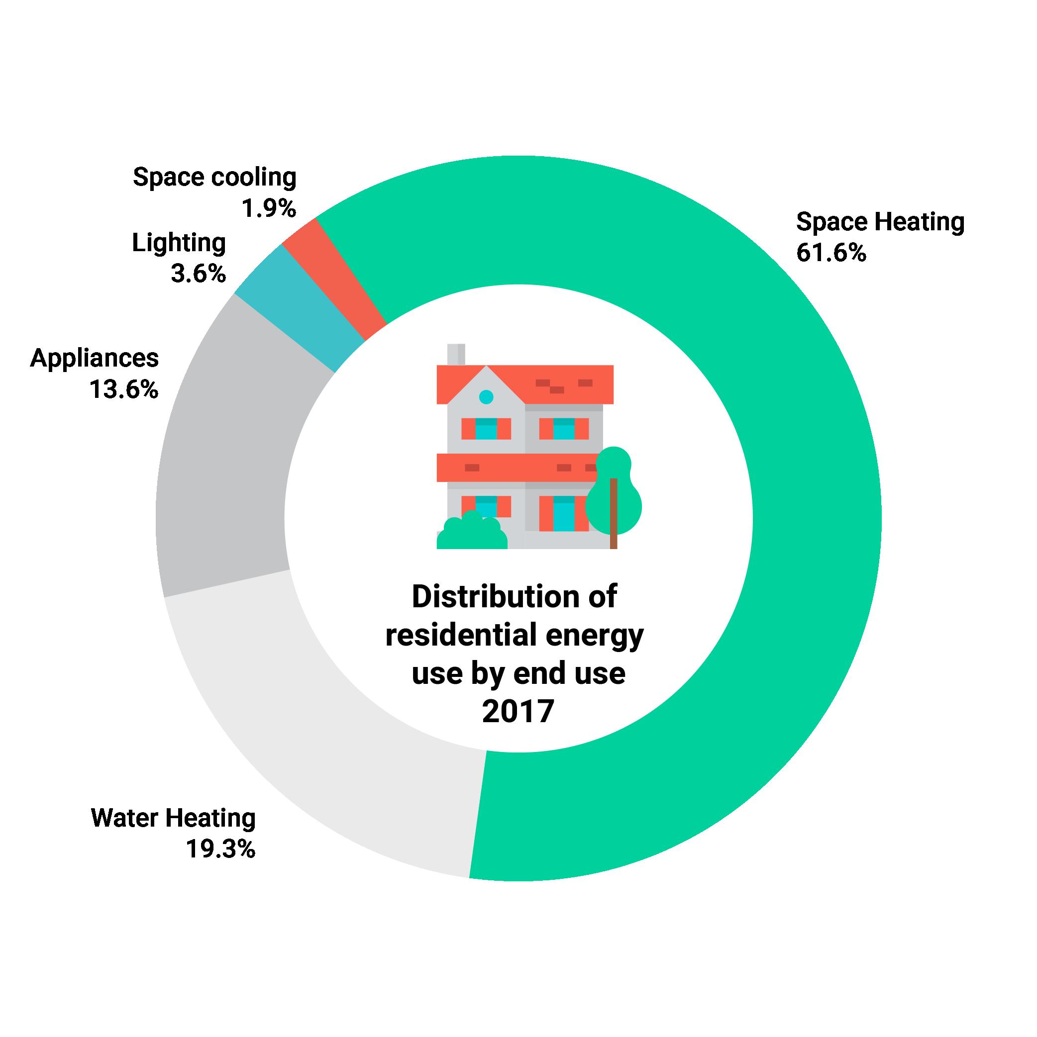 Energy Efficiency Trends in Canada: Residential