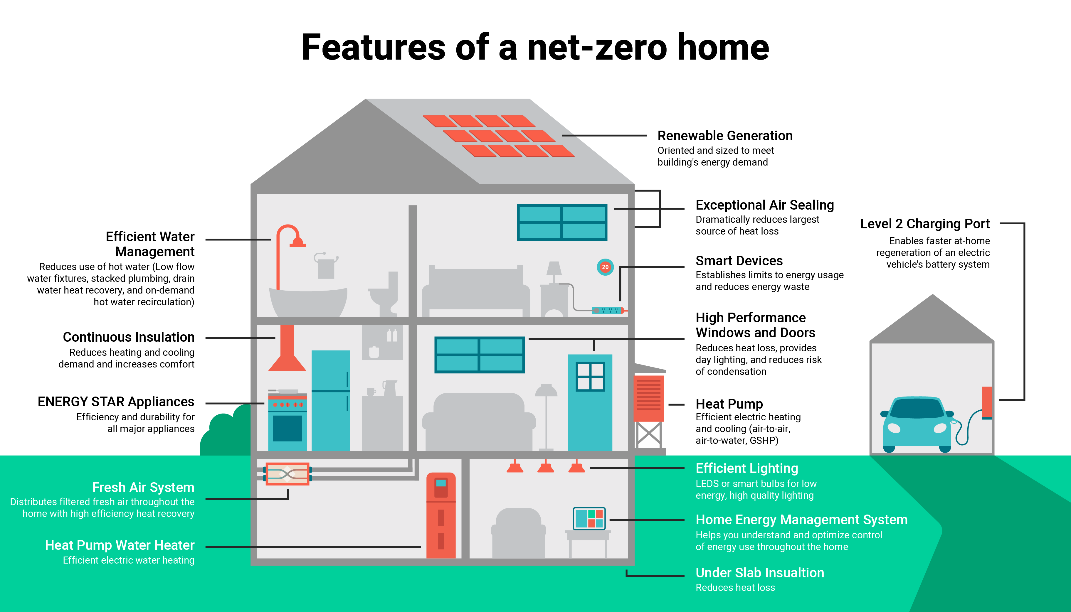 Features of a Net Zero Home