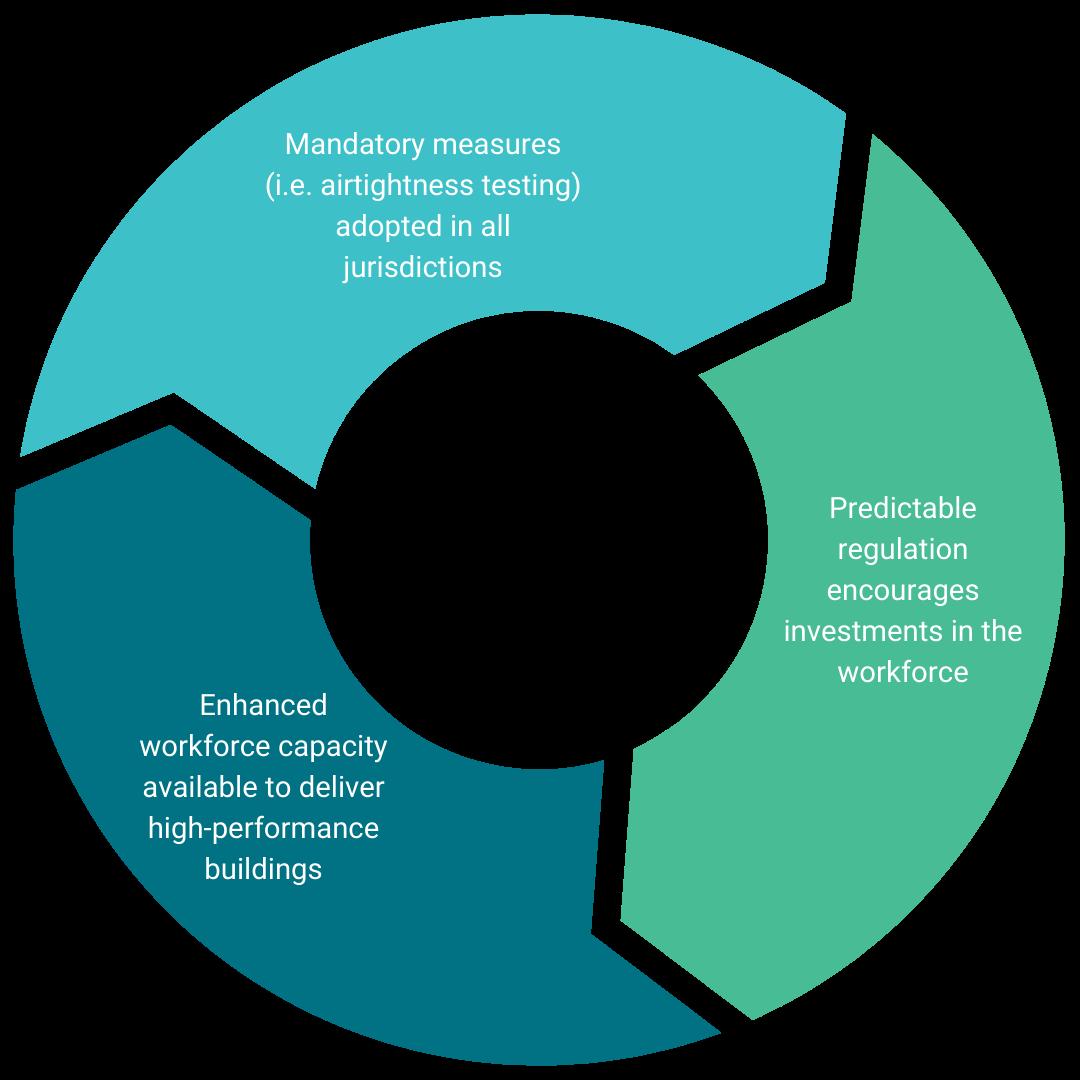 Workforce development begins with building energy codes