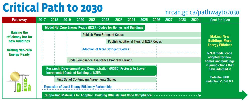 Critical path to 2030
