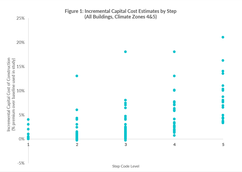 Incremental capital cost estimates by step (all buildings, Climate Zones 4&5)