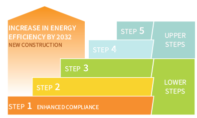 BC Energy Step Code for part 9 (homes)